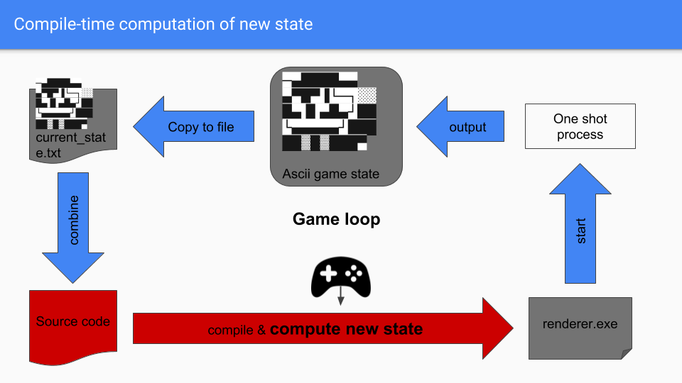 Compile time computation of the new state  531742de95398