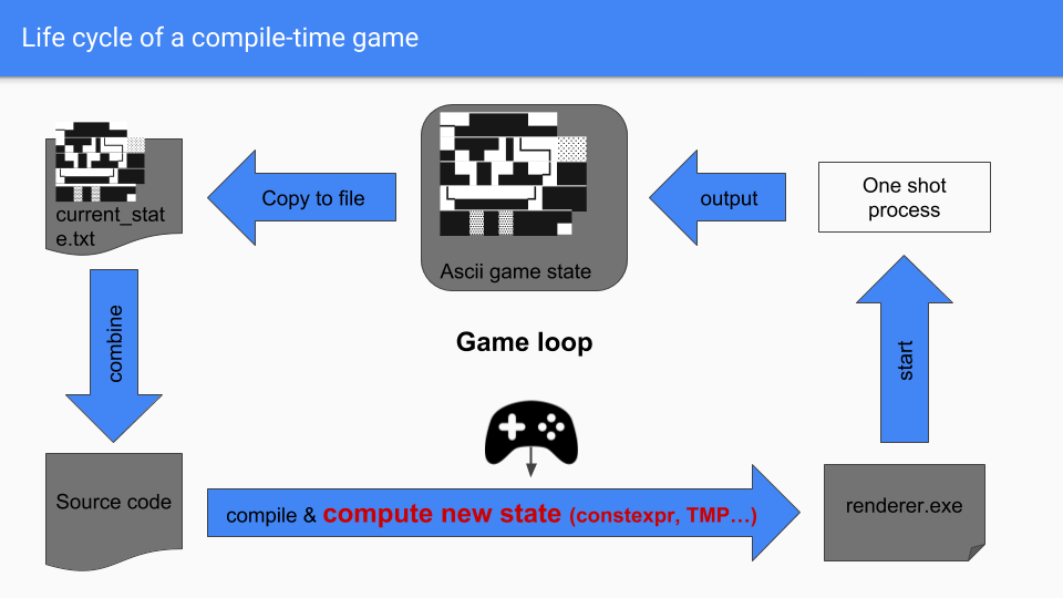 Life cycle of a compile-time game