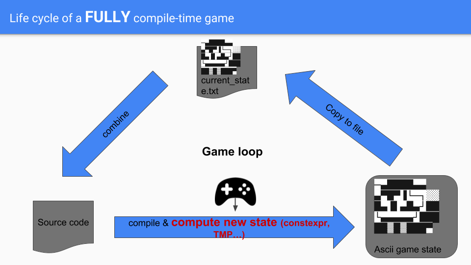 Life cycle of a fully compile-time game