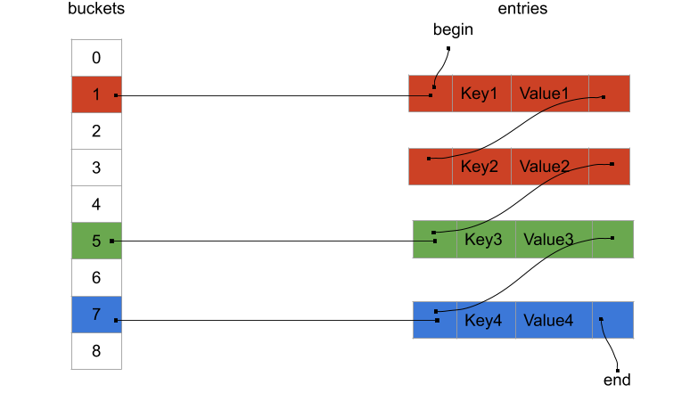 unordered_map layout